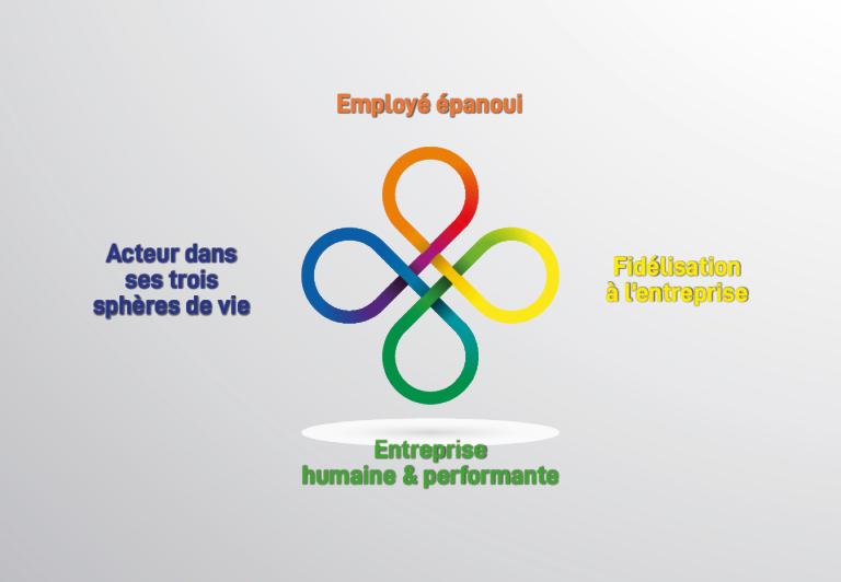 Une entreprise humaine et performante grâce à des employés épanouis